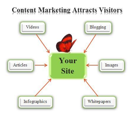 Content Marketing Attracts