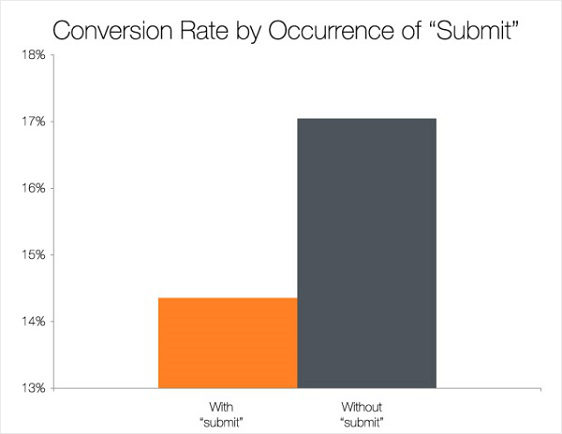 Submit Form Conversion Rate