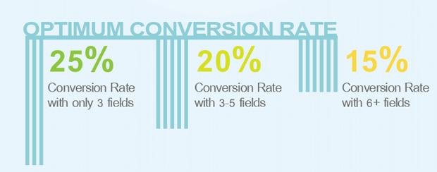 Form Conversion Rates